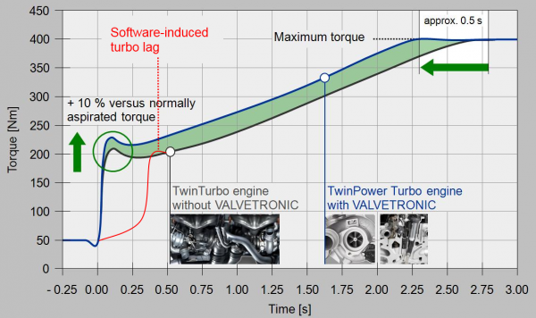 Software Turboloch Beim N54 X35i Bmw Wiki